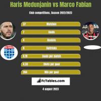 Haris Medunjanin vs Marco Fabian h2h player stats