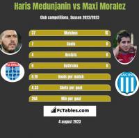 Haris Medunjanin vs Maxi Moralez h2h player stats