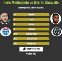 Haris Medunjanin vs Warren Creavalle h2h player stats