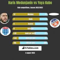 Haris Medunjanin vs Yuya Kubo h2h player stats