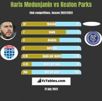 Haris Medunjanin vs Keaton Parks h2h player stats