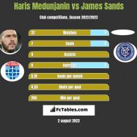Haris Medunjanin vs James Sands h2h player stats