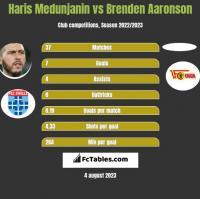 Haris Medunjanin vs Brenden Aaronson h2h player stats