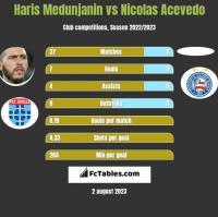Haris Medunjanin vs Nicolas Acevedo h2h player stats