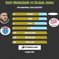 Haris Medunjanin vs DeJuan Jones h2h player stats