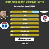 Haris Medunjanin vs Calvin Harris h2h player stats
