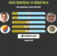 Haris Radetinac vs Alhaji Gero h2h player stats