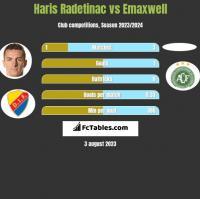 Haris Radetinac vs Emaxwell h2h player stats