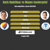 Haris Radetinac vs Maans Soederqvist h2h player stats