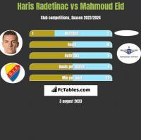 Haris Radetinac vs Mahmoud Eid h2h player stats