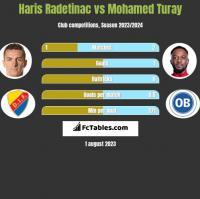Haris Radetinac vs Mohamed Turay h2h player stats