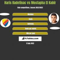 Haris Radetinac vs Mostapha El Kabir h2h player stats
