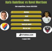 Haris Radetinac vs Ravel Morrison h2h player stats