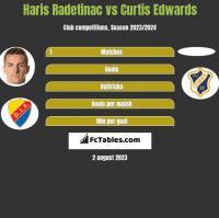 Haris Radetinac vs Curtis Edwards h2h player stats