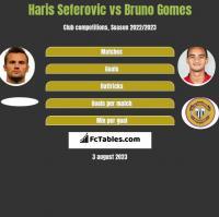 Haris Seferovic vs Bruno Gomes h2h player stats