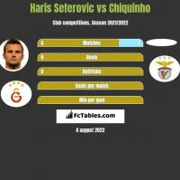 Haris Seferovic vs Chiquinho h2h player stats