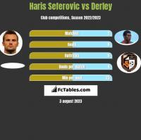 Haris Seferovic vs Derley h2h player stats