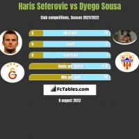 Haris Seferovic vs Dyego Sousa h2h player stats