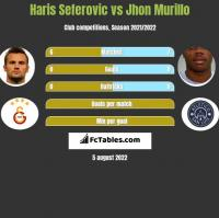 Haris Seferovic vs Jhon Murillo h2h player stats