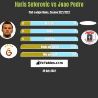 Haris Seferovic vs Joao Pedro h2h player stats