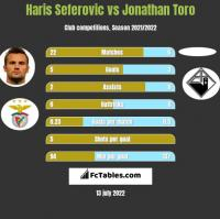 Haris Seferovic vs Jonathan Toro h2h player stats
