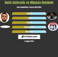 Haris Seferovic vs Moussa Dembele h2h player stats