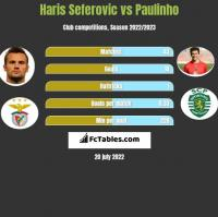 Haris Seferovic vs Paulinho h2h player stats