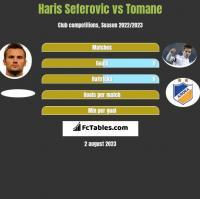 Haris Seferovic vs Tomane h2h player stats