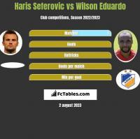 Haris Seferovic vs Wilson Eduardo h2h player stats
