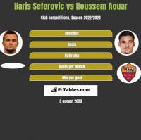 Haris Seferovic vs Houssem Aouar h2h player stats