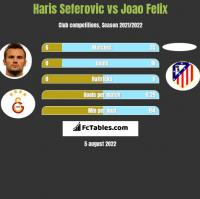Haris Seferovic vs Joao Felix h2h player stats
