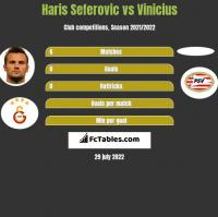 Haris Seferovic vs Vinicius h2h player stats