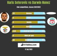 Haris Seferovic vs Darwin Nunez h2h player stats