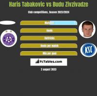 Haris Tabakovic vs Budu Zivzivadze h2h player stats