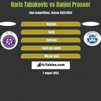 Haris Tabakovic vs Daniel Prosser h2h player stats