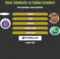 Haris Tabakovic vs Fabian Schubert h2h player stats