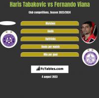 Haris Tabakovic vs Fernando Viana h2h player stats