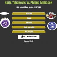 Haris Tabakovic vs Philipp Malicsek h2h player stats