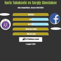 Haris Tabakovic vs Sergiy Shestakov h2h player stats