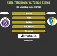 Haris Tabakovic vs Tomas Szeles h2h player stats