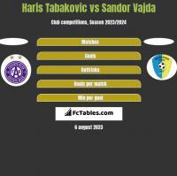 Haris Tabakovic vs Sandor Vajda h2h player stats