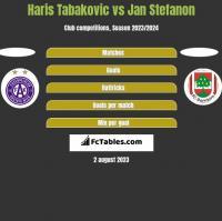 Haris Tabakovic vs Jan Stefanon h2h player stats