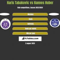 Haris Tabakovic vs Hannes Huber h2h player stats
