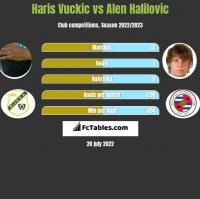 Haris Vuckic vs Alen Halilovic h2h player stats