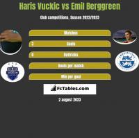 Haris Vuckic vs Emil Berggreen h2h player stats