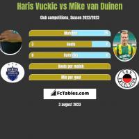 Haris Vuckic vs Mike van Duinen h2h player stats
