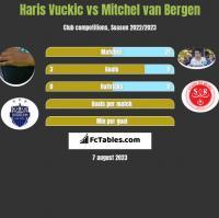 Haris Vuckic vs Mitchel van Bergen h2h player stats