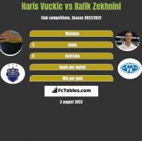 Haris Vuckic vs Rafik Zekhnini h2h player stats