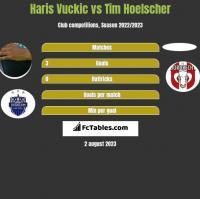 Haris Vuckic vs Tim Hoelscher h2h player stats