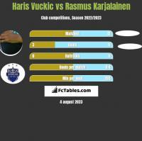 Haris Vuckic vs Rasmus Karjalainen h2h player stats